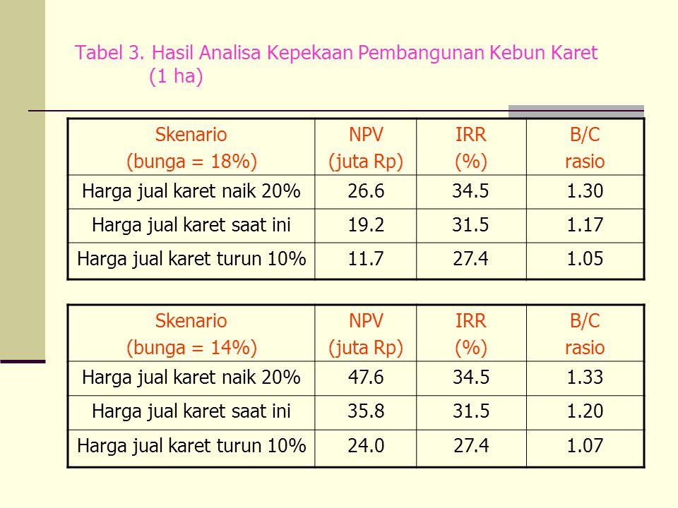 Tabel 3. Hasil Analisa Kepekaan Pembangunan Kebun Karet (1 ha) Skenario (bunga = 18%) NPV (juta Rp) IRR (%) B/C rasio Harga jual karet naik 20%26.634.