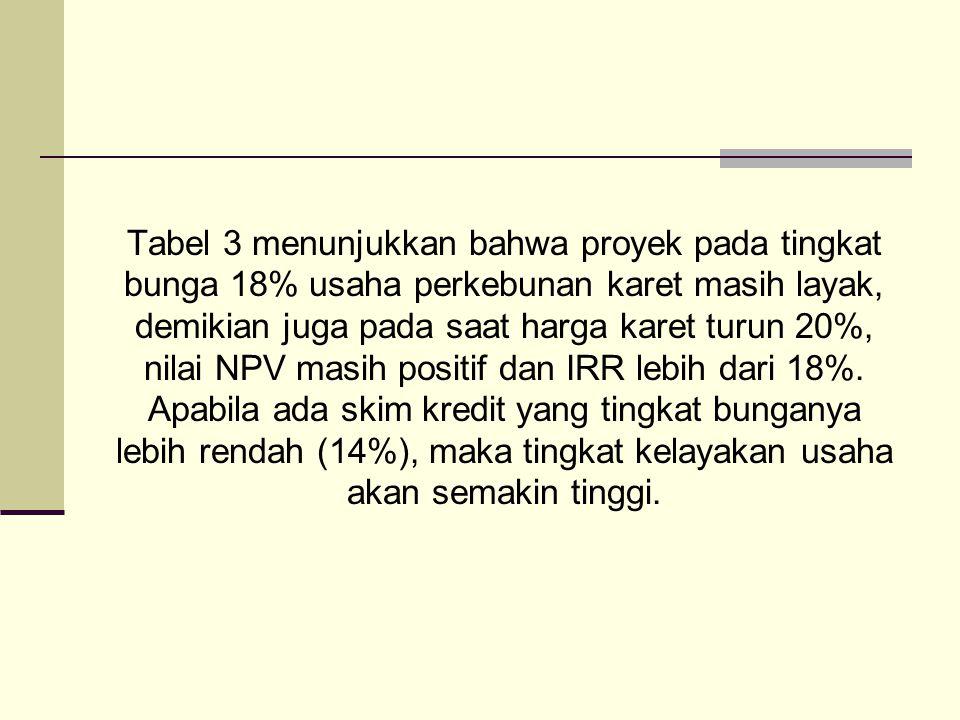 Tabel 3 menunjukkan bahwa proyek pada tingkat bunga 18% usaha perkebunan karet masih layak, demikian juga pada saat harga karet turun 20%, nilai NPV masih positif dan IRR lebih dari 18%.
