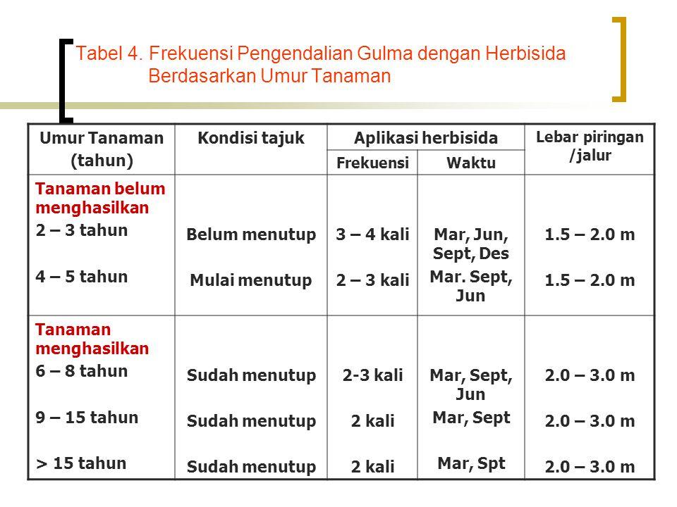 Tabel 4. Frekuensi Pengendalian Gulma dengan Herbisida Berdasarkan Umur Tanaman Umur Tanaman (tahun) Kondisi tajukAplikasi herbisida Lebar piringan /j