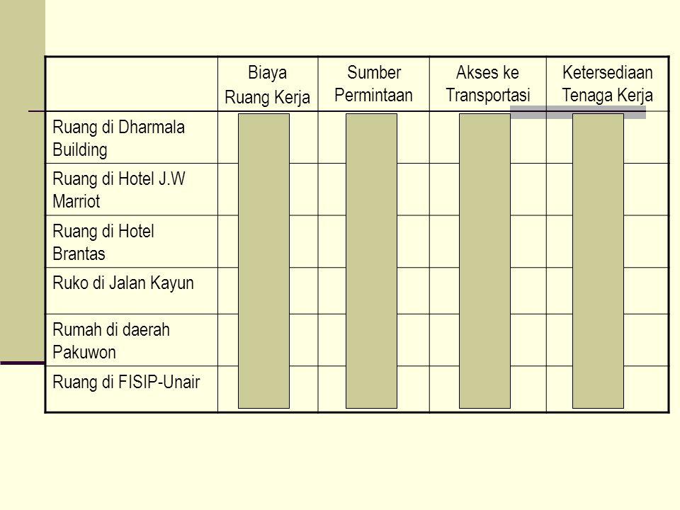 Biaya Ruang Kerja Sumber Permintaan Akses ke Transportasi Ketersediaan Tenaga Kerja Ruang di Dharmala Building 1232 Ruang di Hotel J.W Marriot 1232 Ru
