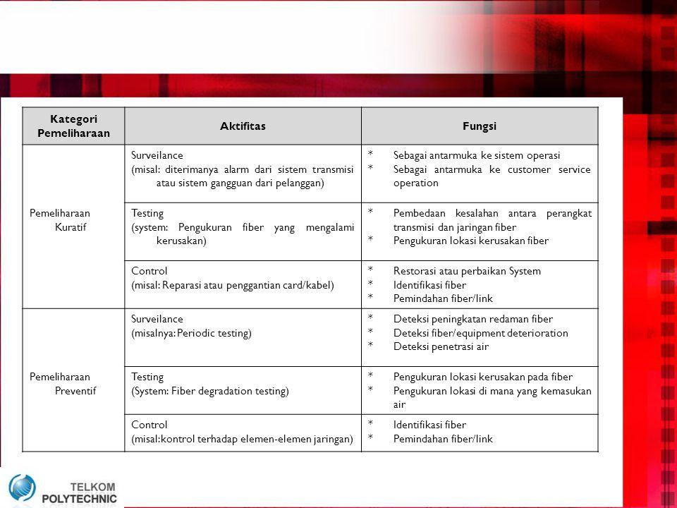 Kategori Pemeliharaan AktifitasFungsi Surveilance (misal: diterimanya alarm dari sistem transmisi atau sistem gangguan dari pelanggan) *Sebagai antarmuka ke sistem operasi *Sebagai antarmuka ke customer service operation Pemeliharaan Kuratif Testing (system: Pengukuran fiber yang mengalami kerusakan) *Pembedaan kesalahan antara perangkat transmisi dan jaringan fiber *Pengukuran lokasi kerusakan fiber Control (misal: Reparasi atau penggantian card/kabel) *Restorasi atau perbaikan System *Identifikasi fiber *Pemindahan fiber/link Surveilance (misalnya: Periodic testing) *Deteksi peningkatan redaman fiber *Deteksi fiber/equipment deterioration *Deteksi penetrasi air Pemeliharaan Preventif Testing (System: Fiber degradation testing) *Pengukuran lokasi kerusakan pada fiber *Pengukuran lokasi di mana yang kemasukan air Control (misal:kontrol terhadap elemen-elemen jaringan) *Identifikasi fiber *Pemindahan fiber/link