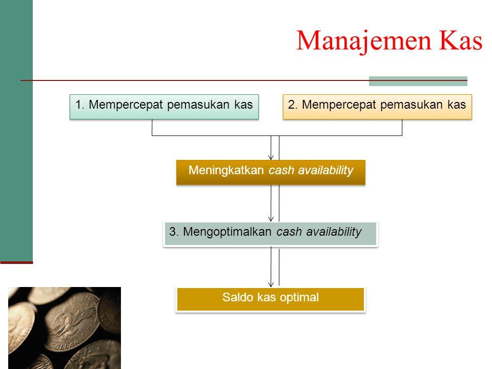 Manajemen Kas 1. Mempercepat pemasukan kas 2. Mempercepat pemasukan kas Meningkatkan cash availability 3. Mengoptimalkan cash availability Saldo kas o