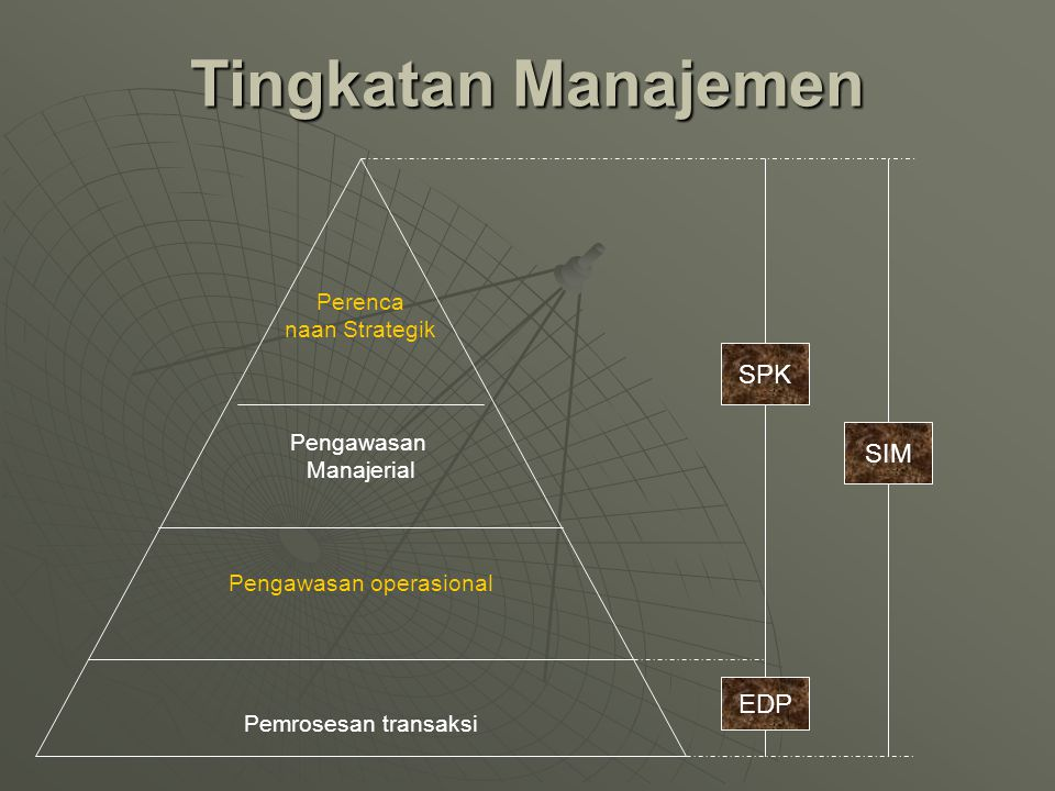 Perenca naan Strategik Pengawasan Manajerial Pengawasan operasional Pemrosesan transaksi SPK SIM EDP