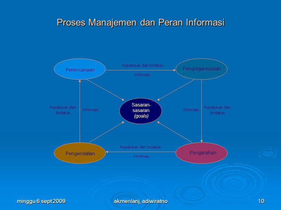 minggu 6 sept 200910 Proses Manajemen dan Peran Informasi Sasaran- sasaran (goals) Pengorganisasian Perencanaan Pengendalian Pengarahan Informasi Keputusan dan tindakan Keputusan dan tindakan Keputusan dan tindakan akmenlanj, adiwiratno