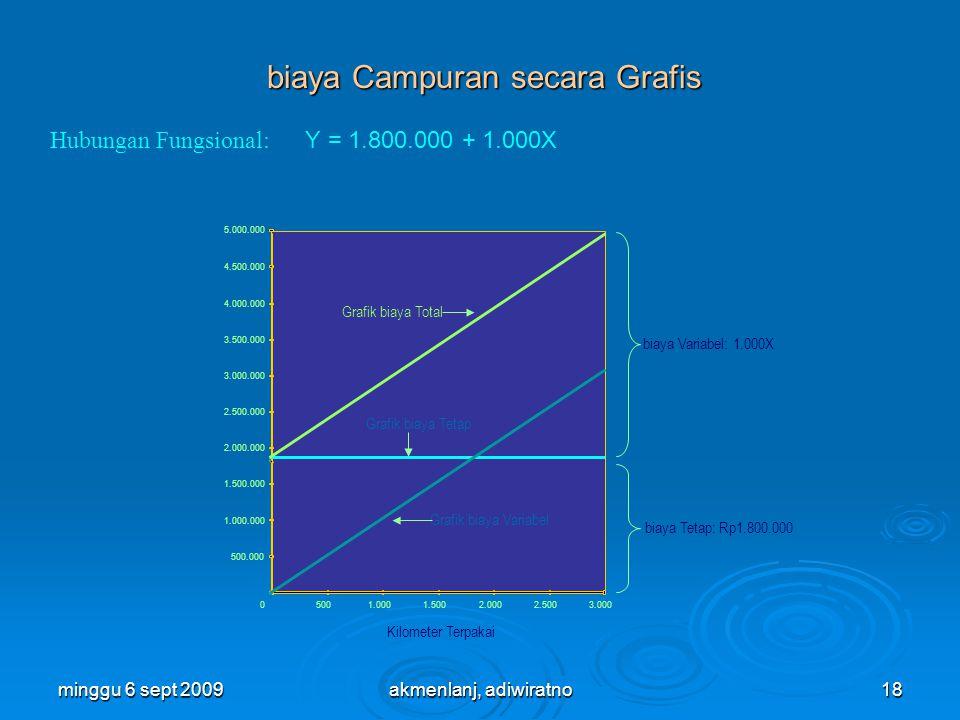minggu 6 sept 200918 5001.0001.5002.0002.5003.000 500.000 1.000.000 2.000.000 1.500.000 2.500.000 3.500.000 3.000.000 4.000.000 4.500.000 5.000.000 0 Kilometer Terpakai biaya Sewa Grafik biaya Total Grafik biaya Tetap Grafik biaya Variabel biaya Variabel: 1.000X biaya Tetap: Rp1.800.000 biaya Campuran secara Grafis Hubungan Fungsional: Y = 1.800.000 + 1.000X akmenlanj, adiwiratno