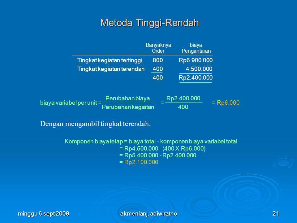 minggu 6 sept 200921 Metoda Tinggi-Rendah biaya variabel per unit = = = Rp6.000 Tingkat kegiatan tertinggi Tingkat kegiatan terendah 800 400 Rp6.900.000 4.500.000 Rp2.400.000 Banyaknya Order biaya Pengantaran Perubahan biaya Perubahan kegiatan Rp2.400.000 400 Komponen biaya tetap = biaya total - komponen biaya variabel total = Rp4.500.000 - (400 X Rp6.000) = Rp5.400.000 - Rp2.400.000 = Rp2.100.000 Dengan mengambil tingkat terendah: akmenlanj, adiwiratno