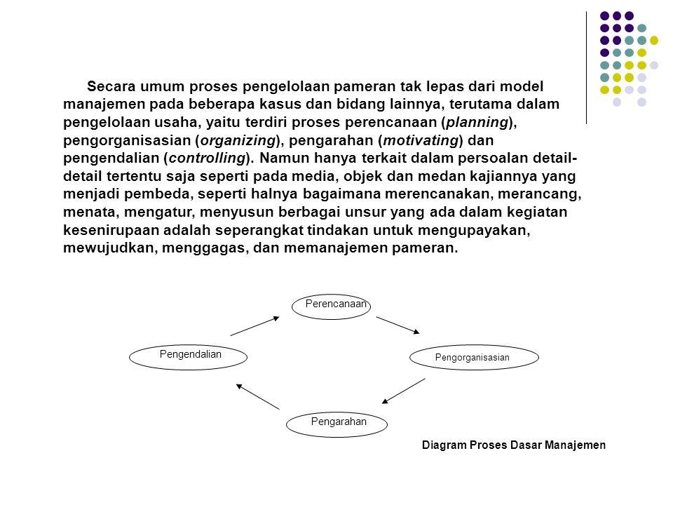 Pengorganisasian Secara umum proses pengelolaan pameran tak lepas dari model manajemen pada beberapa kasus dan bidang lainnya, terutama dalam pengelolaan usaha, yaitu terdiri proses perencanaan (planning), pengorganisasian (organizing), pengarahan (motivating) dan pengendalian (controlling).