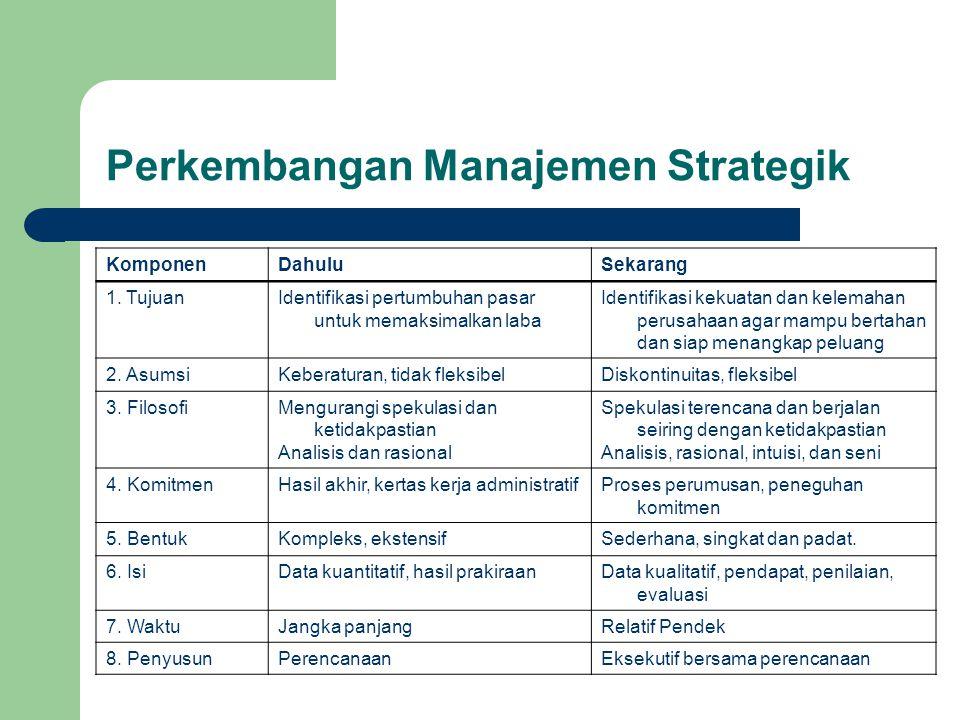 Perkembangan Manajemen Strategik KomponenDahuluSekarang 1. TujuanIdentifikasi pertumbuhan pasar untuk memaksimalkan laba Identifikasi kekuatan dan kel