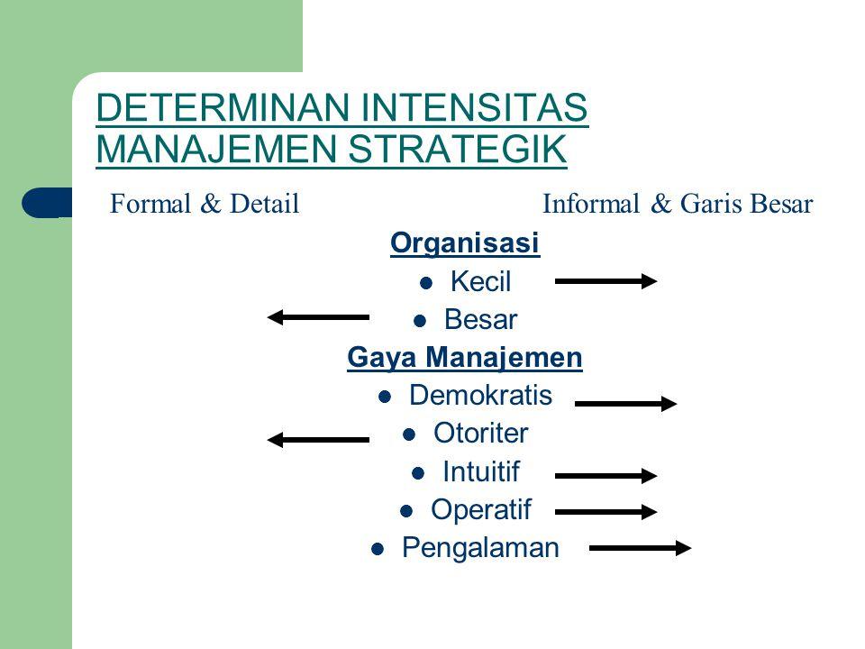 DETERMINAN INTENSITAS MANAJEMEN STRATEGIK Organisasi  Kecil  Besar Gaya Manajemen  Demokratis  Otoriter  Intuitif  Operatif  Pengalaman Formal