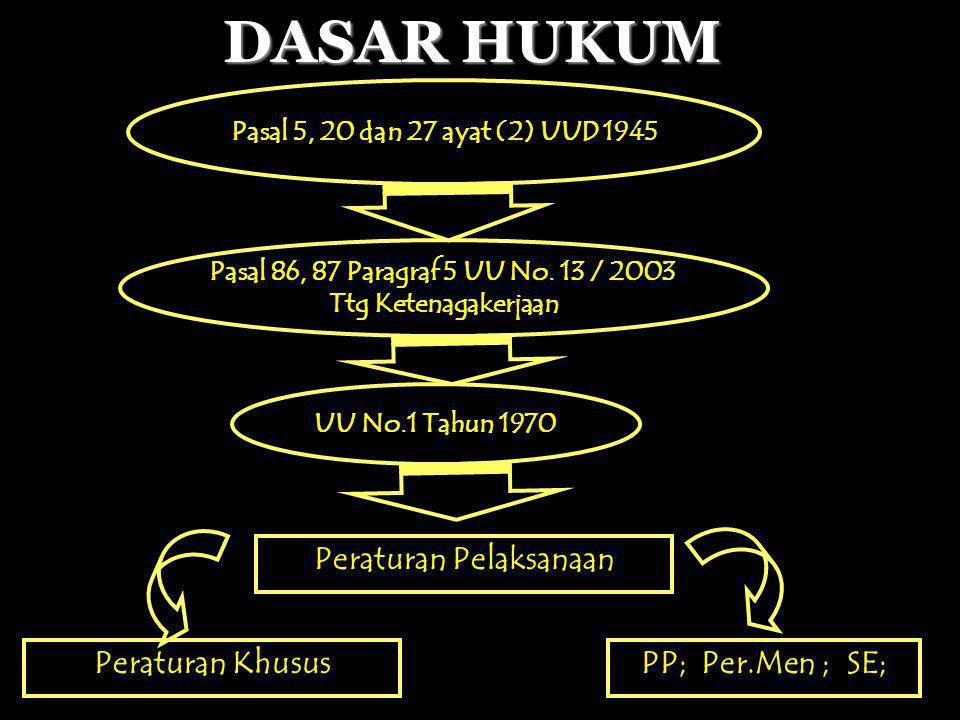 DASAR HUKUM Peraturan Pelaksanaan Peraturan Khusus PP; Per.Men ; SE; Pasal 5, 20 dan 27 ayat (2) UUD 1945 Pasal 3, 9 dan 10 UU No.14 Tahun 1969 UU No.