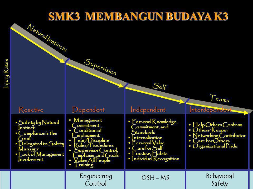 7 Regulation Based OSH OSH Program Risk Based OSH OSH Program OSH MS