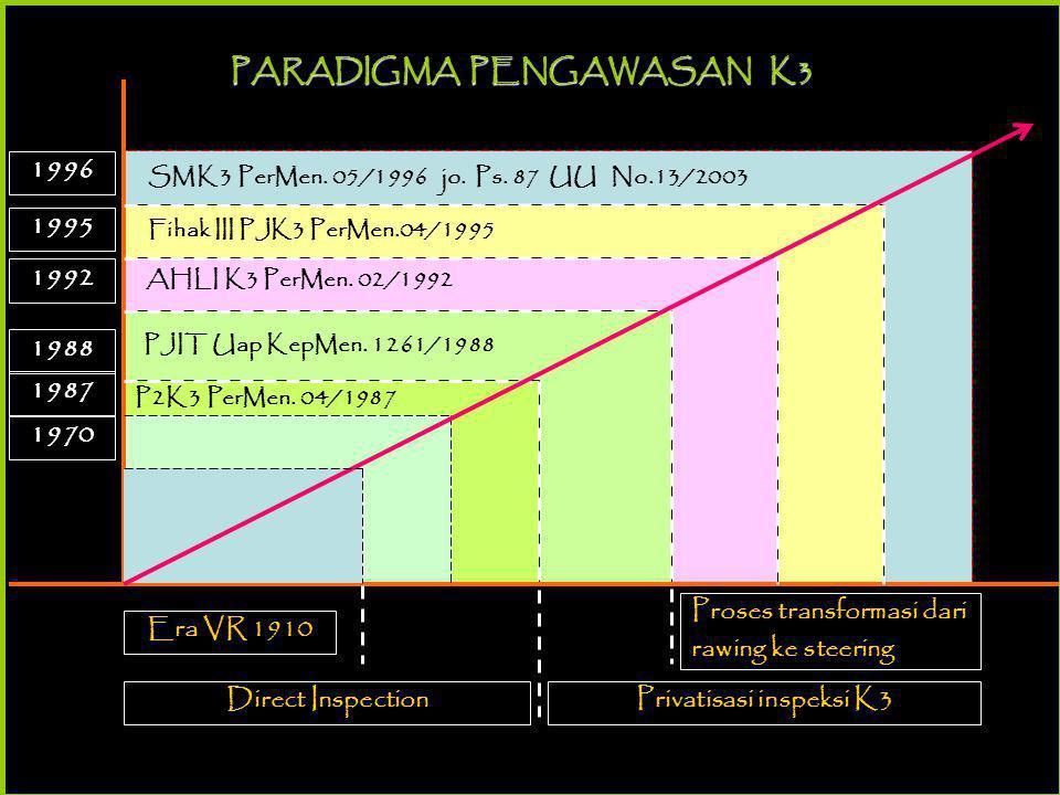 Dasar Hukum SMK3 Pasal 27 (2) UUD1945 Undang-undang Ketenagkerjaan Pasal 86Pasal 87 • UU No.1/1970 • Per.