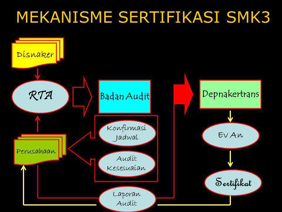 •Sertifikat SMK3 adalah bukti pengakuan tingkat pemenuhan penerapan peraturan perundangan SMK3 •Proses sertifikasi SMK3 suatu perusahaan dilakukan ole
