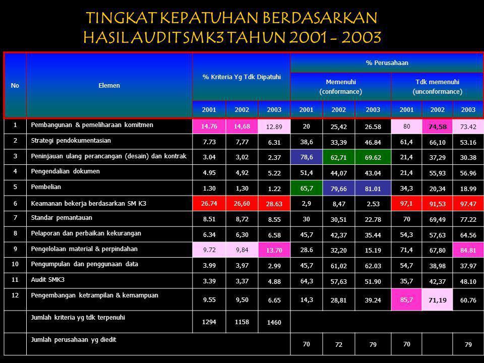 HASIL AUDIT SMK3 TAHUN 2001-2003