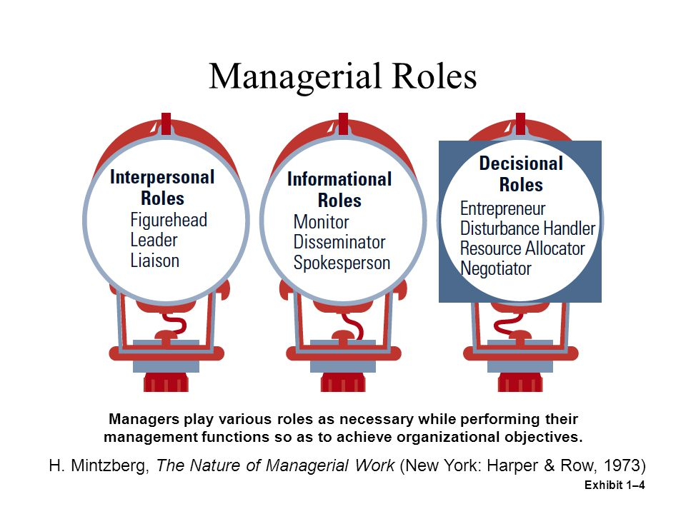 Managerial Roles Exhibit 1–4 Managers play various roles as necessary while performing their management functions so as to achieve organizational objectives.