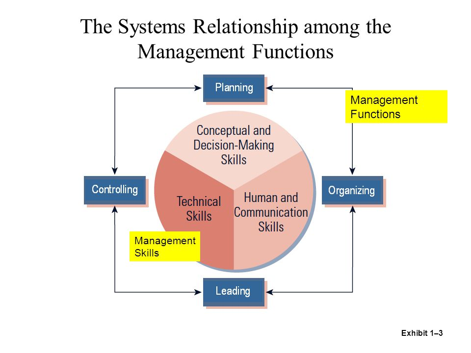 The Systems Relationship among the Management Functions Exhibit 1–3 Management Functions Management Skills