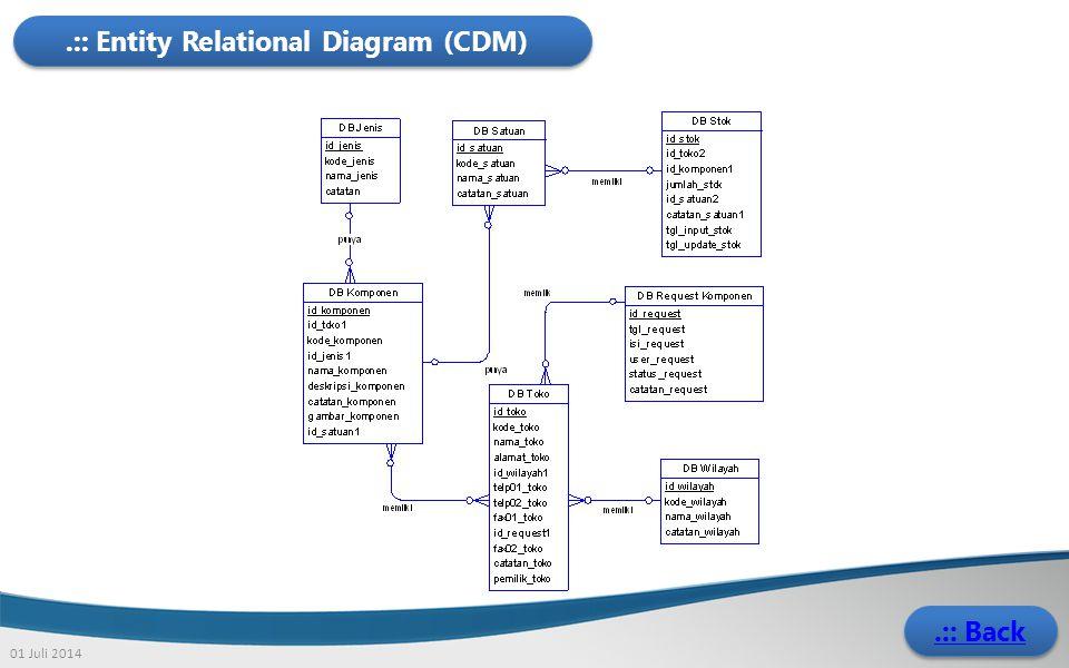 01 Juli 2014.:: Entity Relational Diagram (CDM).:: Back.:: Back