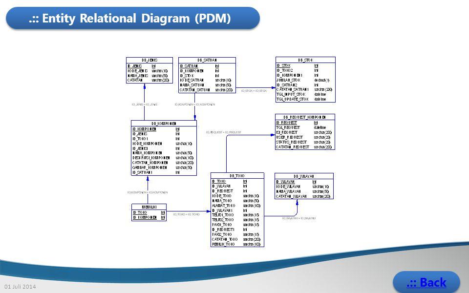 .:: Entity Relational Diagram (PDM) 01 Juli 2014.:: Back.:: Back