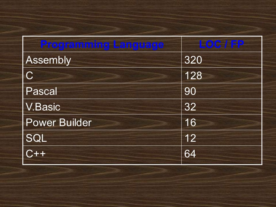 Programming LanguageLOC / FP Assembly320 C128 Pascal90 V.Basic32 Power Builder16 SQL12 C++64