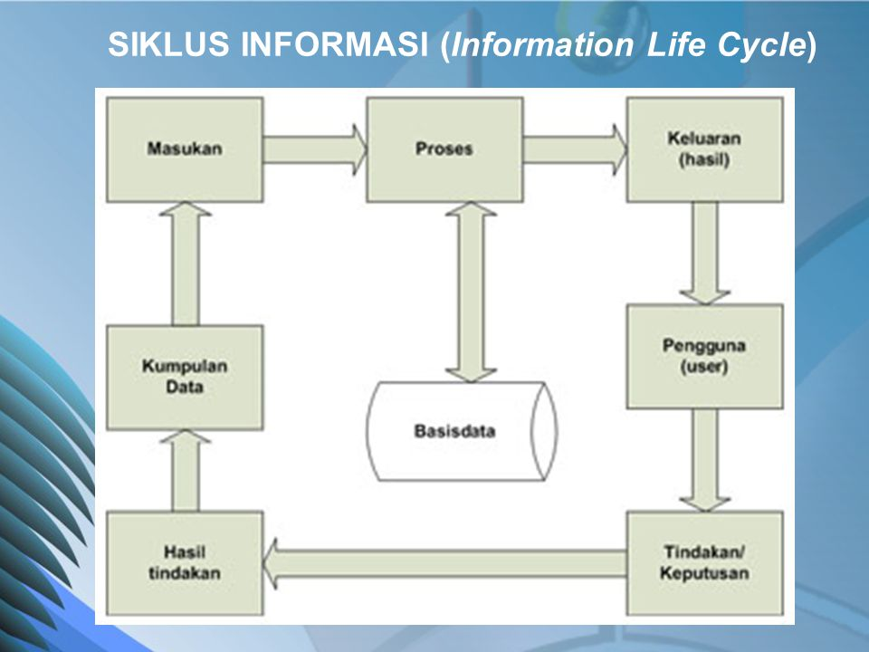 SIKLUS INFORMASI (Information Life Cycle)