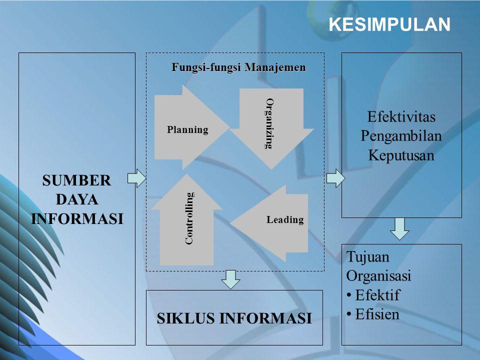 KESIMPULAN SUMBER DAYA INFORMASI Planning Controlling Leading Organizing Fungsi-fungsi Manajemen Tujuan Organisasi • Efektif • Efisien SIKLUS INFORMASI Efektivitas Pengambilan Keputusan