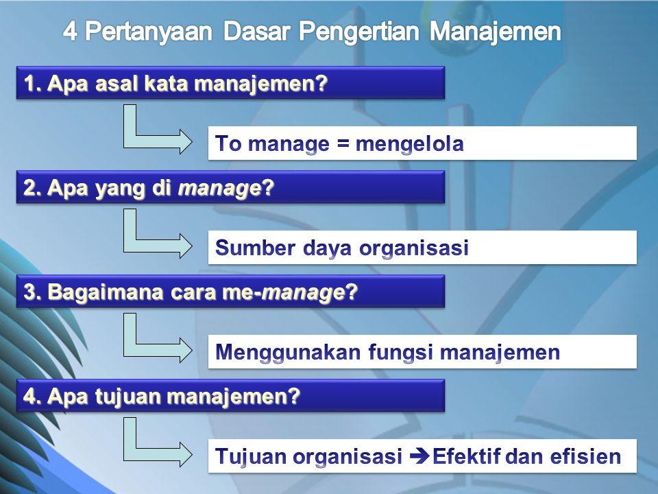 HAKIKAT MANAJEMEN Planning & decision making Sumber Daya Organisasi  Sumber Daya Fisik/Alam  Informasi  Sumber Daya Manusia  Modal Controlling Leading Organizing Fungsi-fungsi Manajemen Tujuan Organisasi • Efektif • Efisien