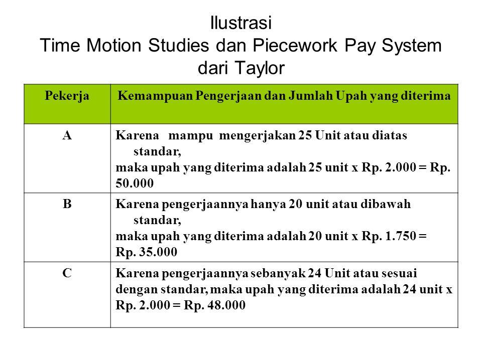 Ilustrasi Time Motion Studies dan Piecework Pay System dari Taylor PekerjaKemampuan Pengerjaan dan Jumlah Upah yang diterima AKarena mampu mengerjakan 25 Unit atau diatas standar, maka upah yang diterima adalah 25 unit x Rp.