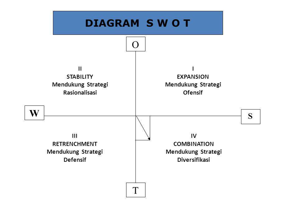 Setelah diketahui titik pertemuan diagonal-diagonal tersebut (X), maka posisi unit usaha diketahui pada kuadran I namun cenderung dekat pada kuadran IV sehingga perlu diadakan penyempurnaan analisis dengan menghitung luasan wilayah pada tiap- tiap kuadran.