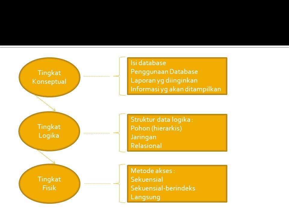Tingkat Konseptual Tingkat Logika Tingkat Fisik Isi database Penggunaan Database Laporan yg diinginkan Informasi yg akan ditampilkan Struktur data log
