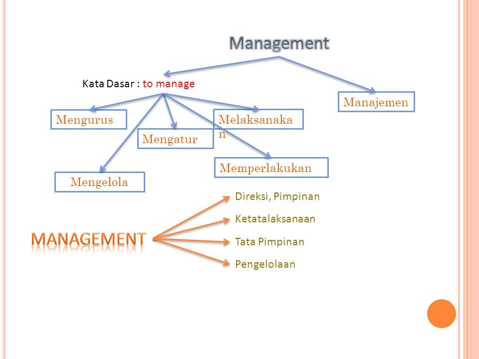 Manajemen Kata Dasar : to manage Mengurus Mengatur Melaksanaka n Memperlakukan Mengelola Direksi, Pimpinan Ketatalaksanaan Tata Pimpinan Pengelolaan