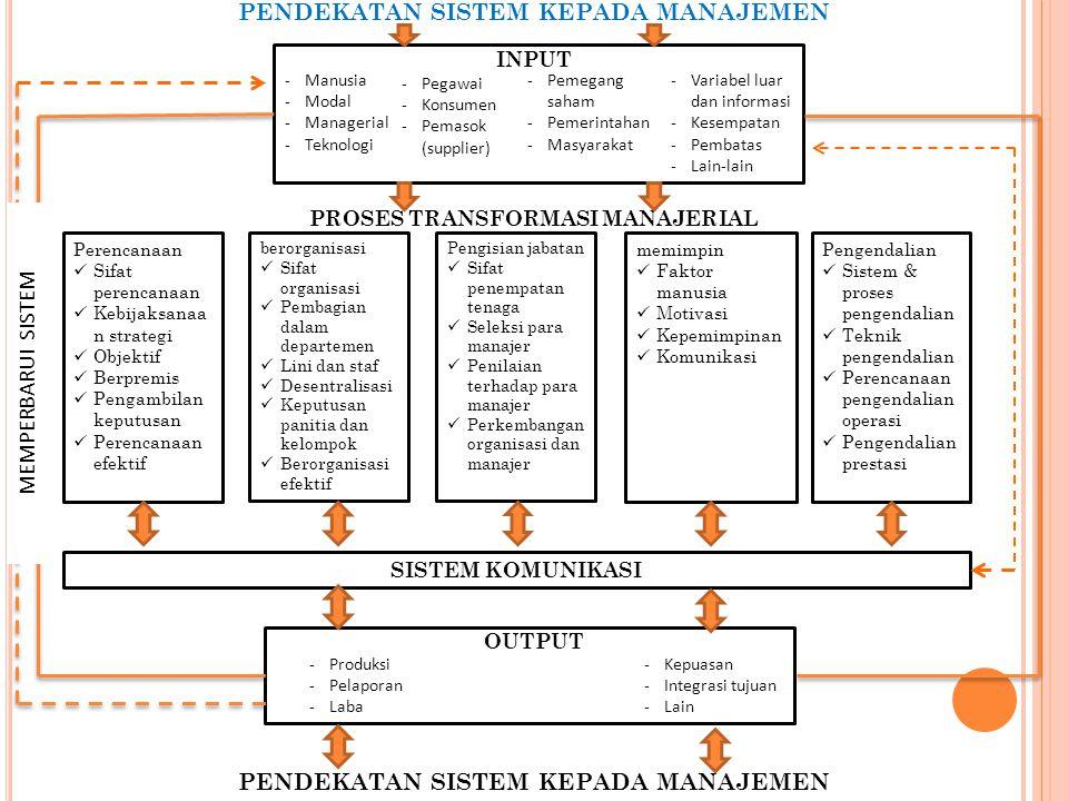 PENDEKATAN SISTEM KEPADA MANAJEMEN -Manusia -Modal -Managerial -Teknologi -Pegawai -Konsumen -Pemasok (supplier) -Pemegang saham -Pemerintahan -Masyar