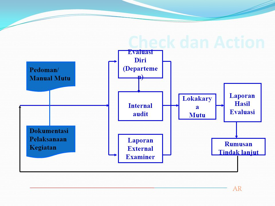 Check dan Action Lokakary a Mutu Laporan Hasil Evaluasi Evaluasi Diri (Departeme n) Internal audit Laporan External Examiner Rumusan Tindak lanjut Pedoman/ Manual Mutu Dokumentasi Pelaksanaan Kegiatan AR