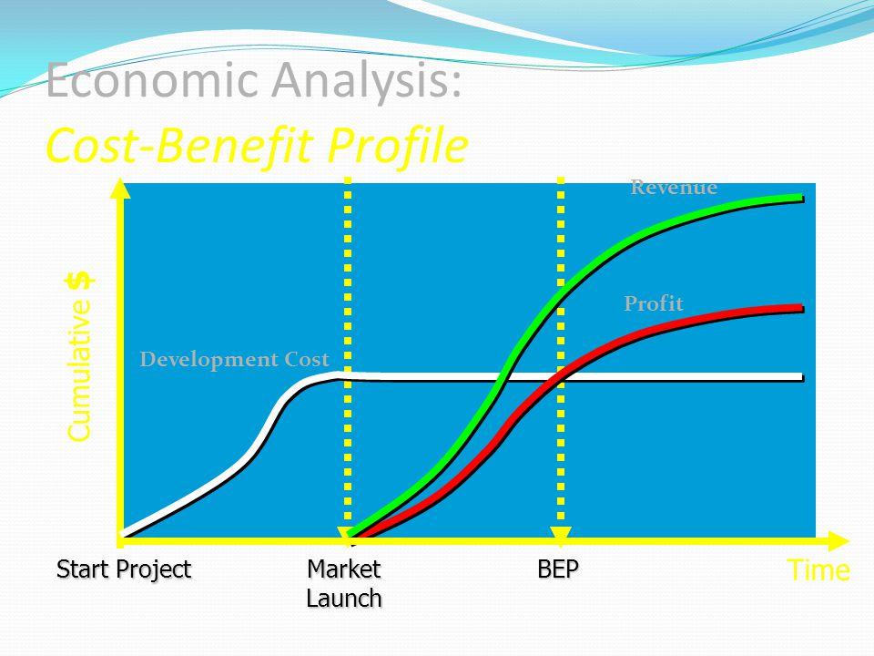 Start Project Development Cost Time Cumulative $ Market Launch BEP Revenue Profit Economic Analysis: Cost-Benefit Profile