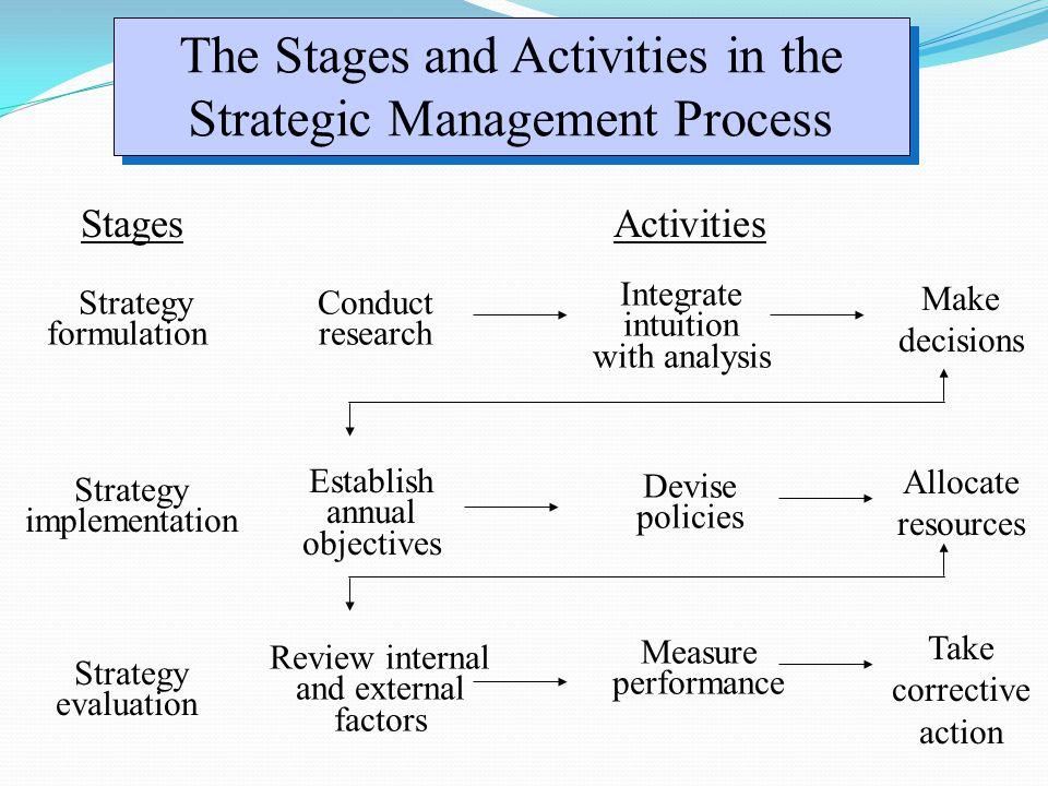 Mengevaluasi dan Mengontrol Strategi  Proses Evaluasi dan Kontrol Rencana Bisnis  Evaluasi strategik adalah suatu proses mendapatkan informasi mengenai pelaksanaan rencana-rencana bisnis dan kinerjanya serta membandingkan informasi tersebut dengan standar yang telah ditentukan.