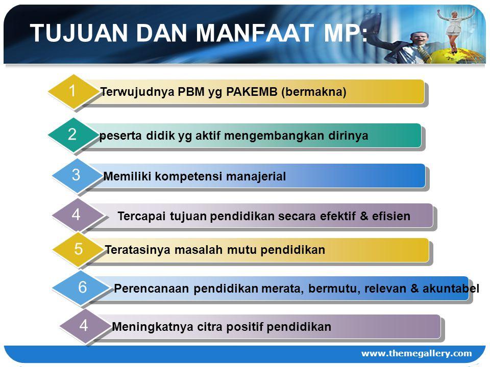 www.themegallery.com TUJUAN DAN MANFAAT MP: Terwujudnya PBM yg PAKEMB (bermakna) 1 peserta didik yg aktif mengembangkan dirinya 2 Memiliki kompetensi