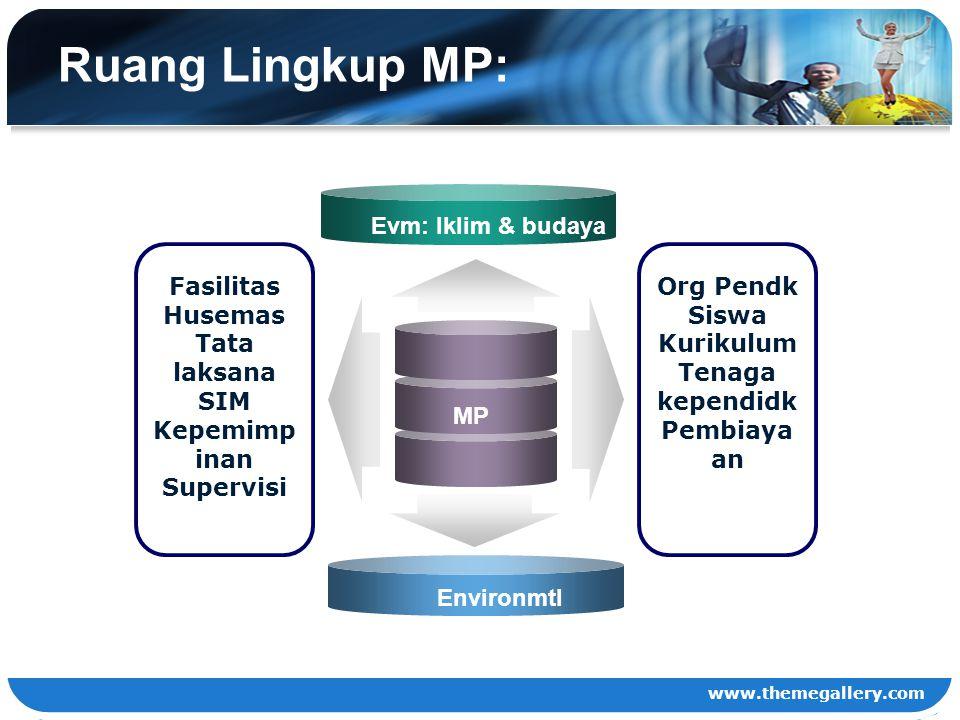 www.themegallery.com Ruang Lingkup MP: MP Fasilitas Husemas Tata laksana SIM Kepemimp inan Supervisi Org Pendk Siswa Kurikulum Tenaga kependidk Pembia