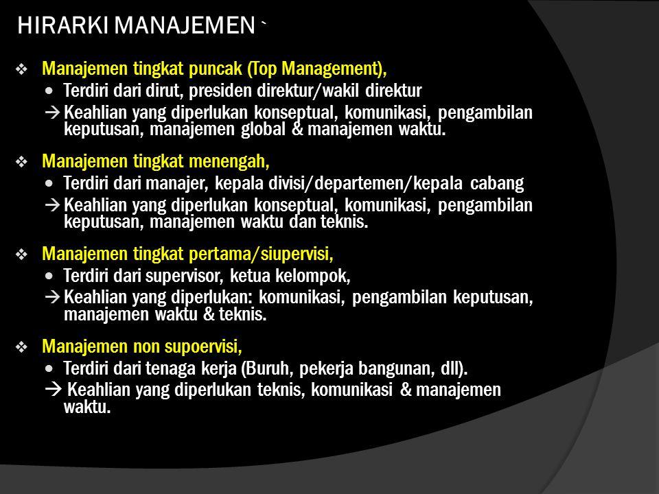 HIRARKI MANAJEMEN `  Manajemen tingkat puncak (Top Management),  Terdiri dari dirut, presiden direktur/wakil direktur  Keahlian yang diperlukan kon