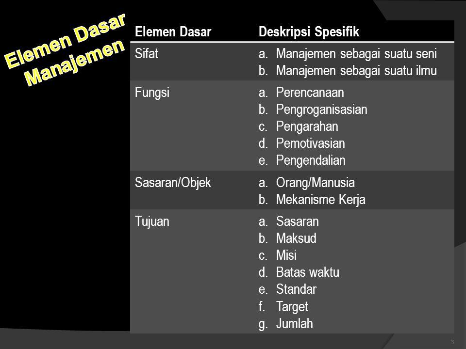 Elemen DasarDeskripsi Spesifik Sifata.Manajemen sebagai suatu seni b.Manajemen sebagai suatu ilmu Fungsia.Perencanaan b.Pengroganisasian c.Pengarahan
