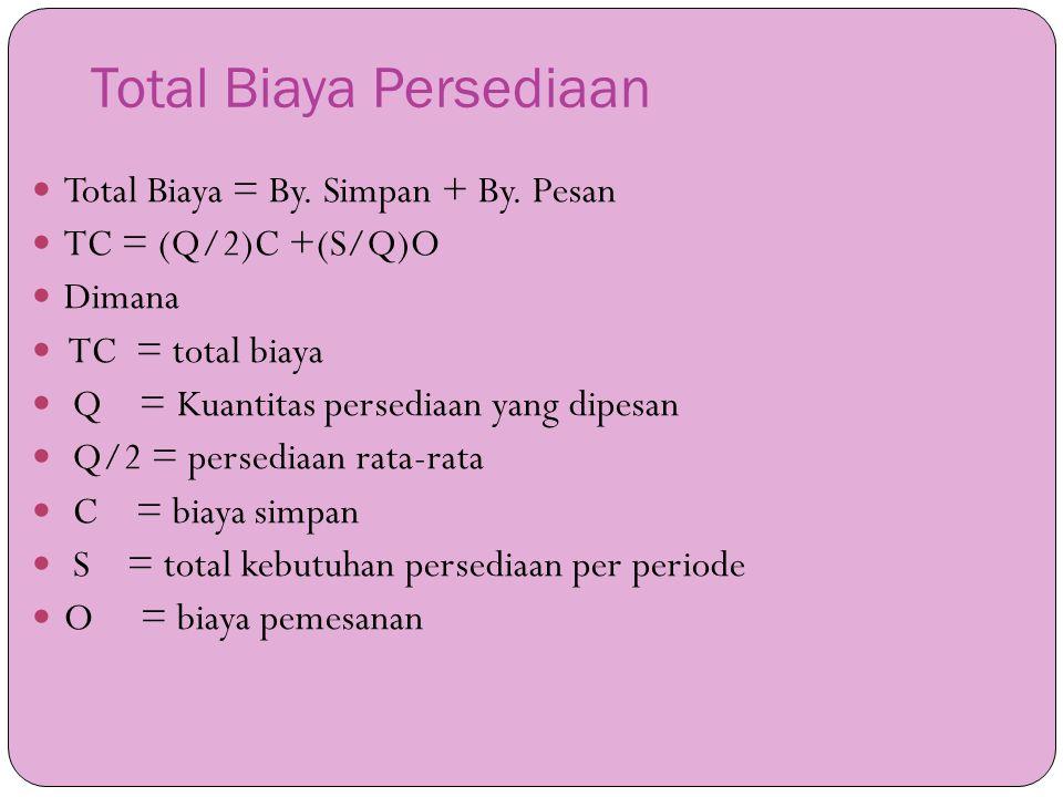 Total Biaya Persediaan  Total Biaya = By. Simpan + By. Pesan  TC = (Q/2)C +(S/Q)O  Dimana  TC = total biaya  Q = Kuantitas persediaan yang dipesa