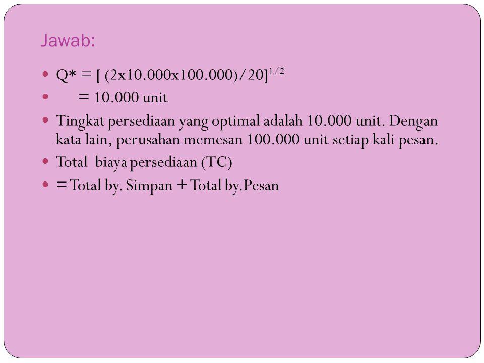 Jawab:  Q* = [ (2x10.000x100.000)/20] 1/2  = 10.000 unit  Tingkat persediaan yang optimal adalah 10.000 unit. Dengan kata lain, perusahan memesan 1