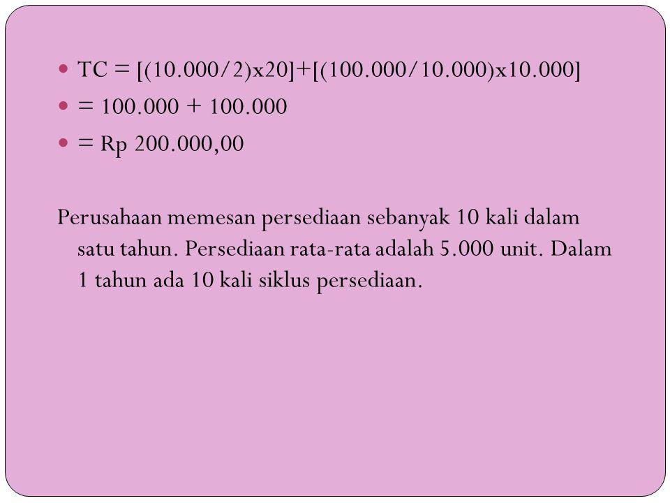  TC = [(10.000/2)x20]+[(100.000/10.000)x10.000]  = 100.000 + 100.000  = Rp 200.000,00 Perusahaan memesan persediaan sebanyak 10 kali dalam satu tah