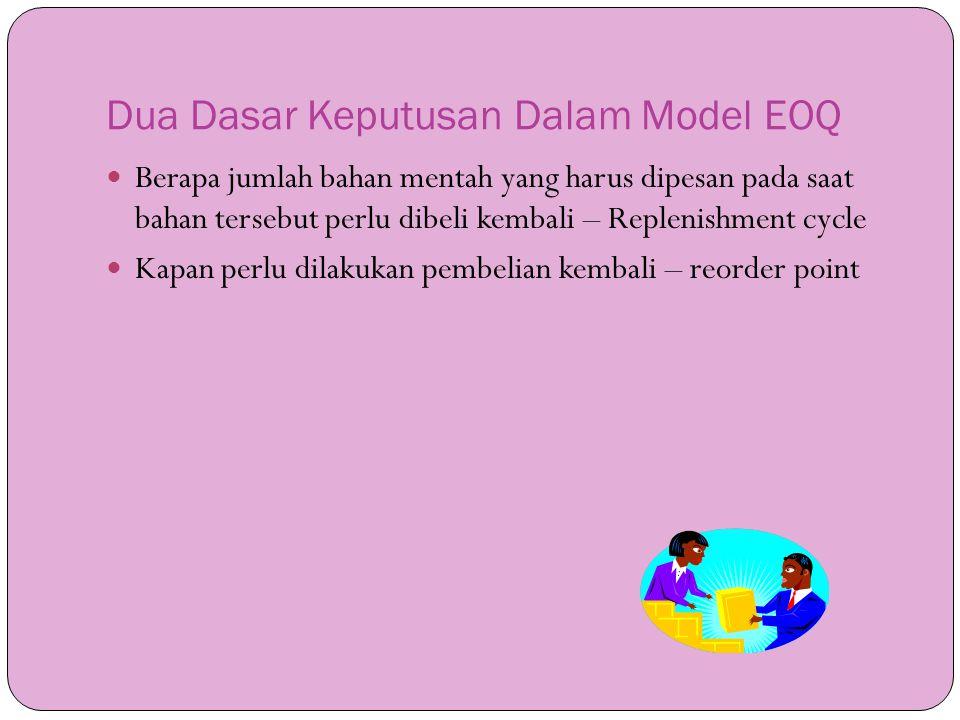 Dua Dasar Keputusan Dalam Model EOQ  Berapa jumlah bahan mentah yang harus dipesan pada saat bahan tersebut perlu dibeli kembali – Replenishment cycl