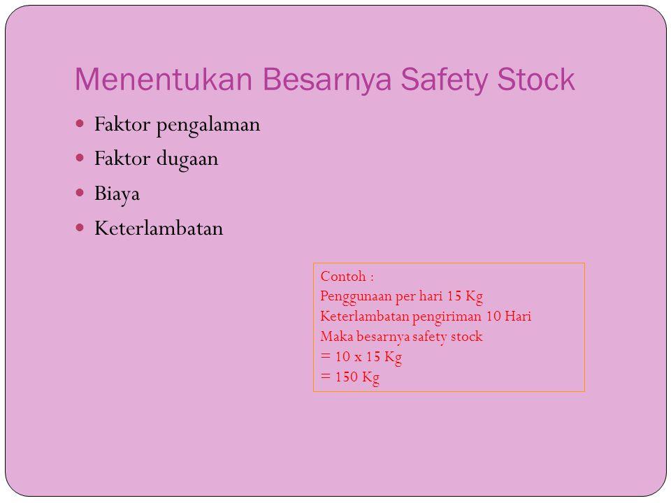 Menentukan Besarnya Safety Stock  Faktor pengalaman  Faktor dugaan  Biaya  Keterlambatan Contoh : Penggunaan per hari 15 Kg Keterlambatan pengirim