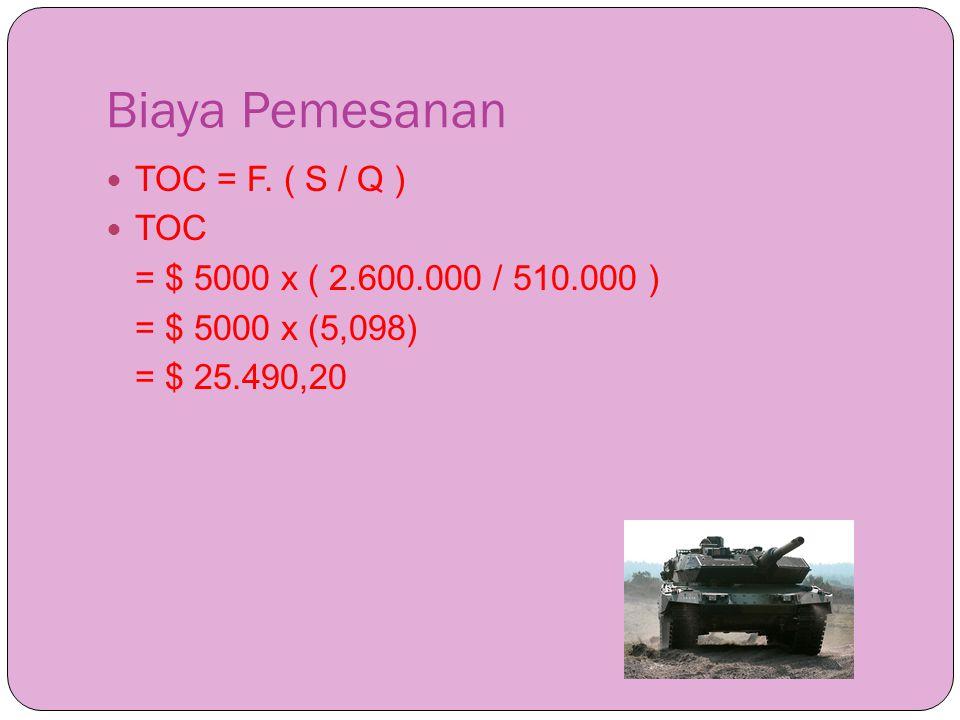 Biaya Pemesanan  TOC = F. ( S / Q )  TOC = $ 5000 x ( 2.600.000 / 510.000 ) = $ 5000 x (5,098) = $ 25.490,20