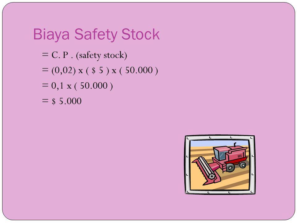Biaya Safety Stock = C. P. (safety stock) = (0,02) x ( $ 5 ) x ( 50.000 ) = 0,1 x ( 50.000 ) = $ 5.000