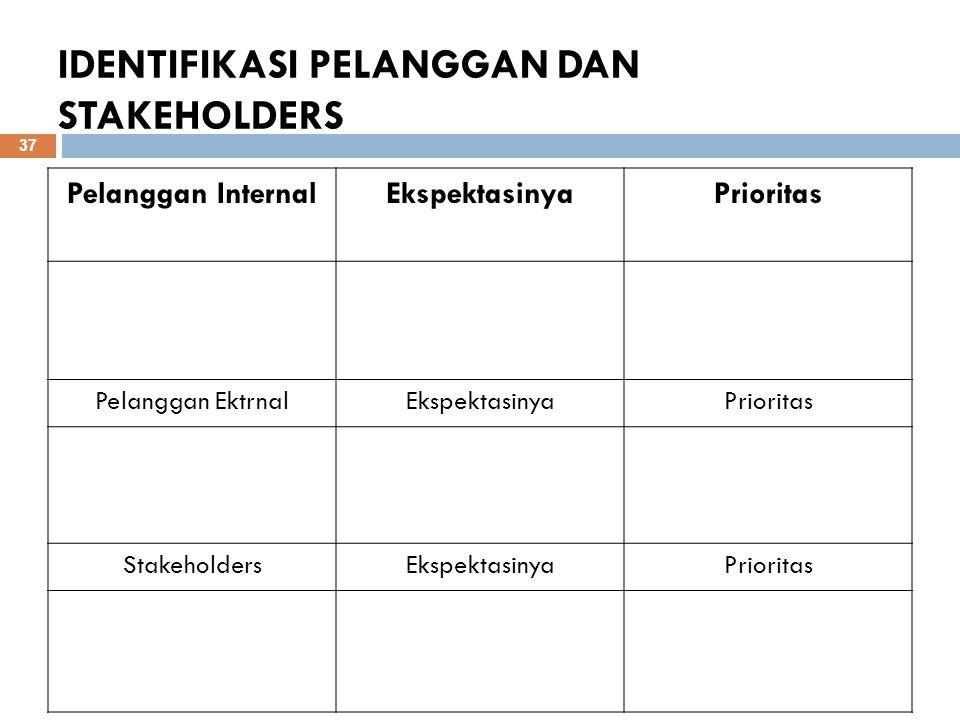 IDENTIFIKASI PELANGGAN DAN STAKEHOLDERS Pelanggan InternalEkspektasinyaPrioritas Pelanggan EktrnalEkspektasinyaPrioritas StakeholdersEkspektasinyaPrio