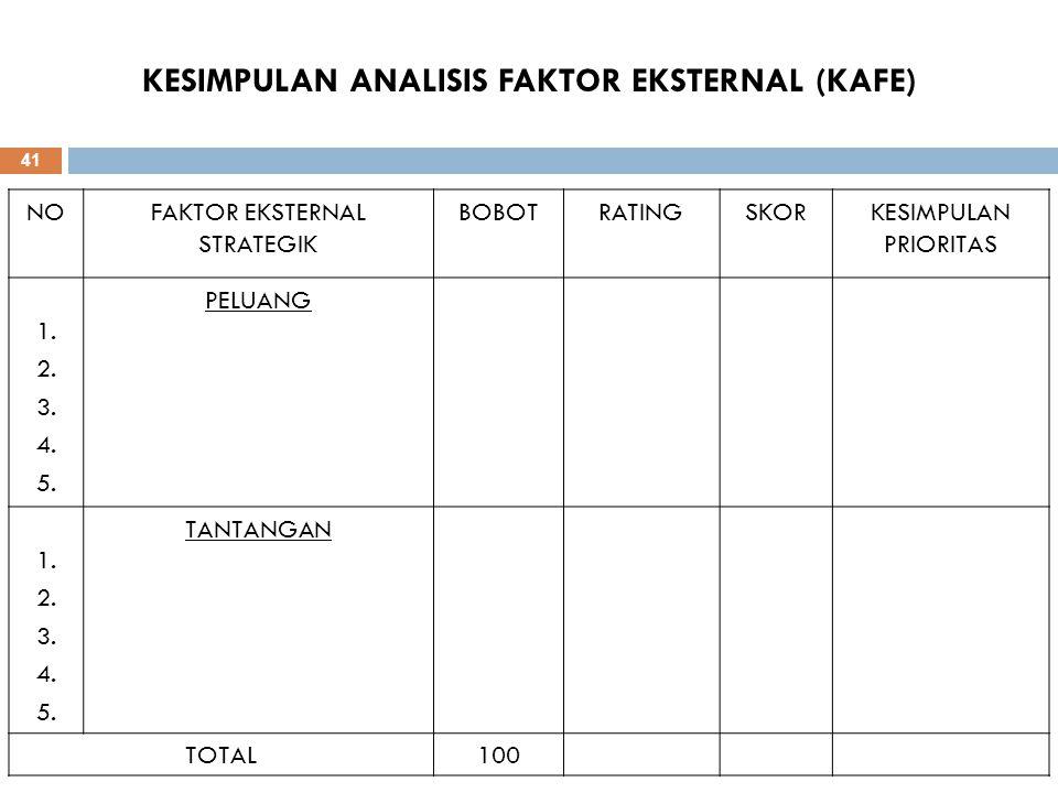 KESIMPULAN ANALISIS FAKTOR EKSTERNAL (KAFE) NOFAKTOR EKSTERNAL STRATEGIK BOBOTRATINGSKORKESIMPULAN PRIORITAS 1. 2. 3. 4. 5. PELUANG 1. 2. 3. 4. 5. TAN