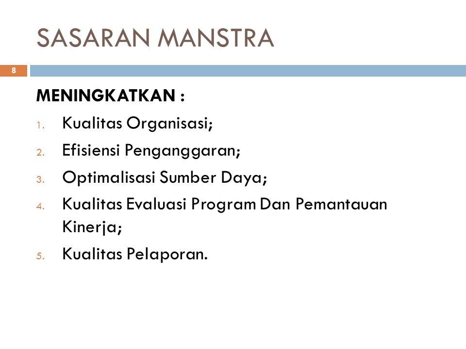 SASARAN MANSTRA 8 MENINGKATKAN : 1. Kualitas Organisasi; 2. Efisiensi Penganggaran; 3. Optimalisasi Sumber Daya; 4. Kualitas Evaluasi Program Dan Pema