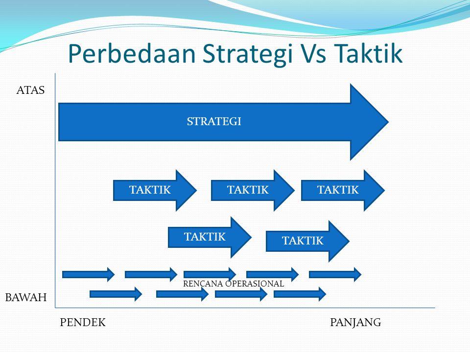 Perbedaan Strategi Vs Taktik RENCANA OPERASIONAL STRATEGI TAKTIK ATAS BAWAH PANJANGPENDEK