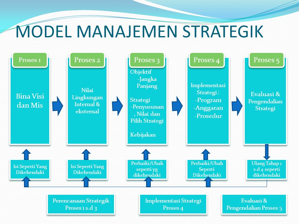 MODEL MANAJEMEN STRATEGIK Bina Visi dan Mis Isi Seperti Yang Dikehendaki Perencanaan Strategik Proses 1 s.d 3 Nilai Lingkungan Internal & eksternal Is